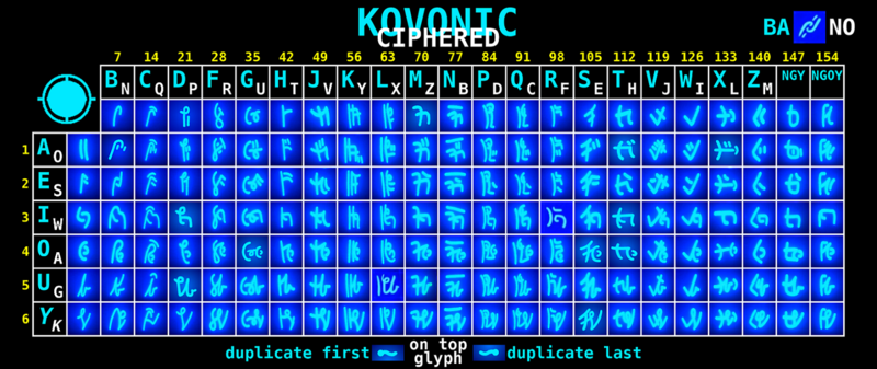 File:Alphabet Kovonic Ciphered compressed.png
